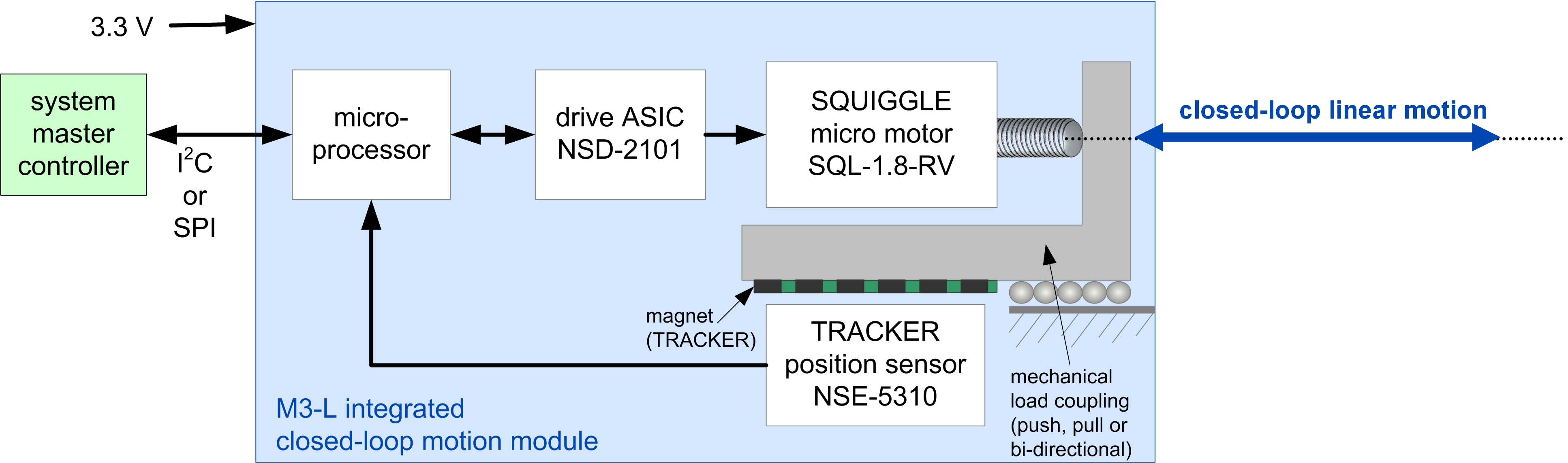 Rf Tuning Applications Of M3 Modules New Scale Technologies Animated Diagram Showing The Operation A Tuned Circuit Lc Figure 1 L Micro Mechatronics Module Incorporates Squiggle Motor Drive Asic Position Sensor And Processor On Board Accepts